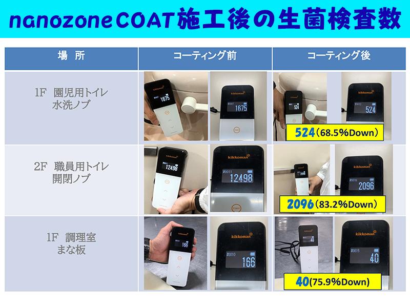 nanozone COAT施工後の生菌検査数